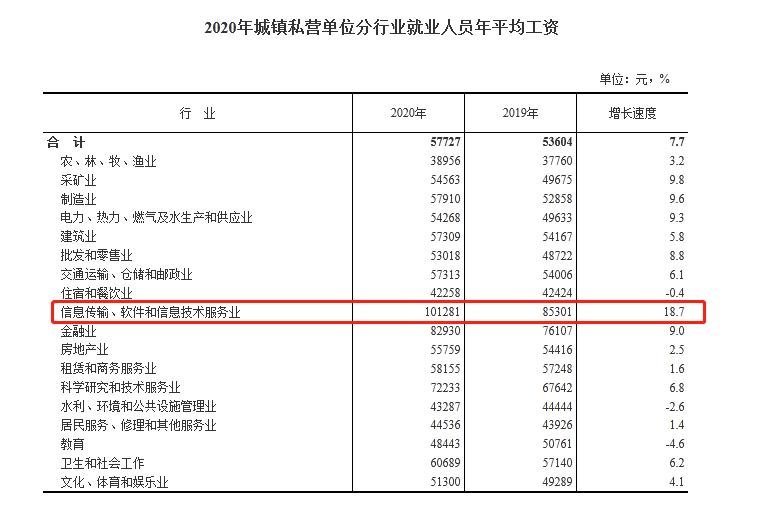 中国人均收入城市排名:全国各地城市公布平均工资 第4张
