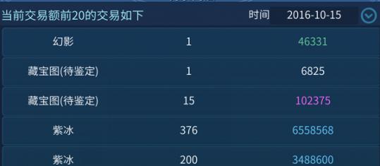倩女幽魂赚钱:倩女幽魂手游一天赚200搬砖攻略 第2张